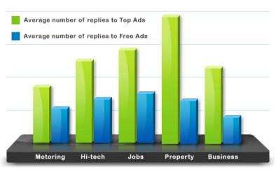 top ad stats