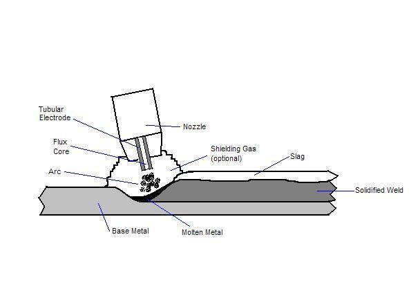 Flux-cored arc welding (FCAW) | Junk Mail