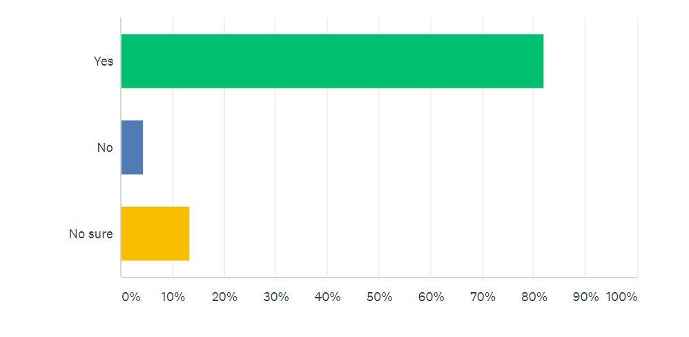 Online Presence Survey Question 1 | Junk Mail
