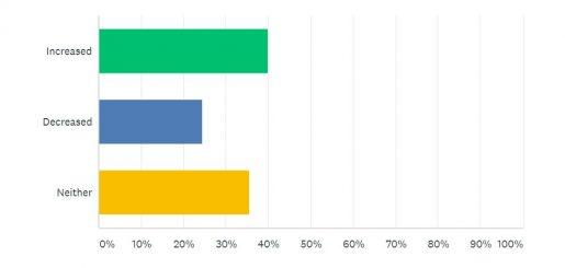 Online Presence Survey Question 2 | Junk Mail