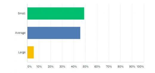 Online Presence Survey Question 3 | Junk Mail