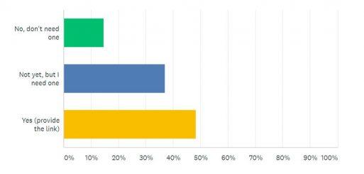 Online Presence Survey Question 4 | Junk Mail