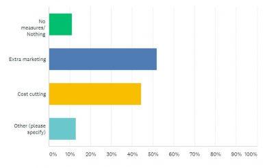Junk Mail Survey Results - Question 5