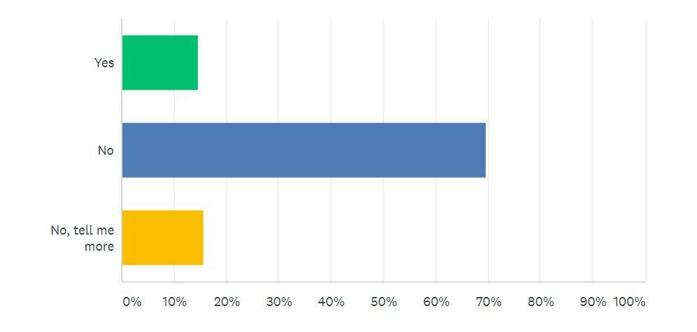 Online Presence Survey Question 5 | Junk Mail