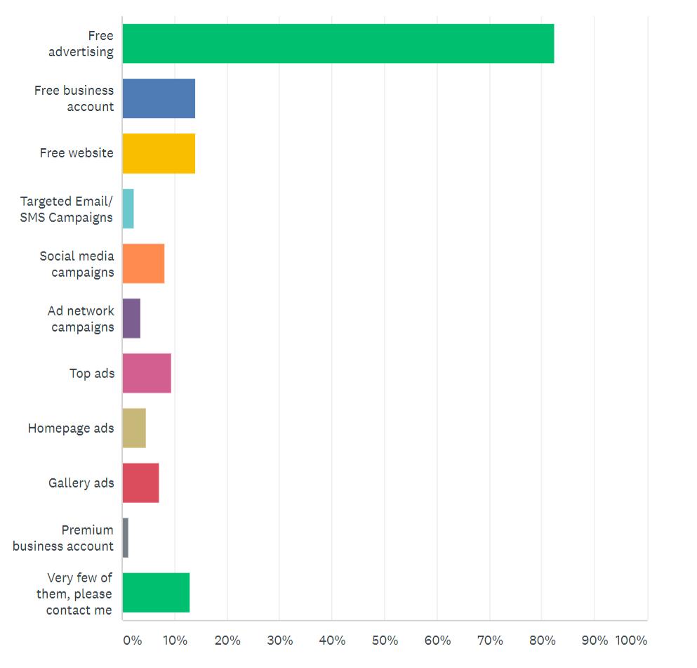 Online Presence Survey Question 7 | Junk Mail
